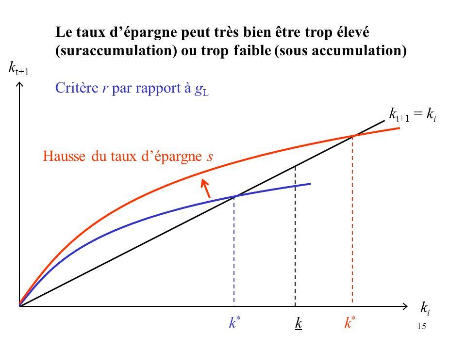15 k t+1 = k t kt kt k t+1 k*k* k*k* Hausse du taux dépargne s k Le taux dépargne peut très bien être trop élevé (suraccumulation) ou trop faible (sou