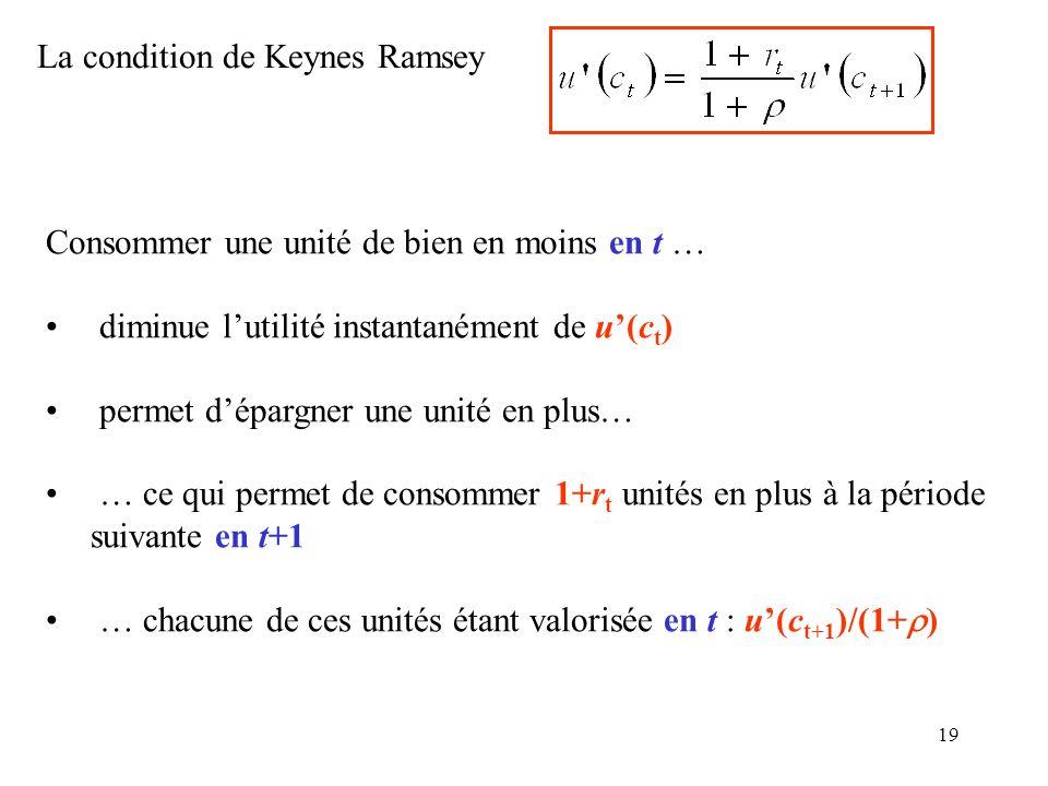 19 La condition de Keynes Ramsey Consommer une unité de bien en moins en t … diminue lutilité instantanément de u(c t ) permet dépargner une unité en