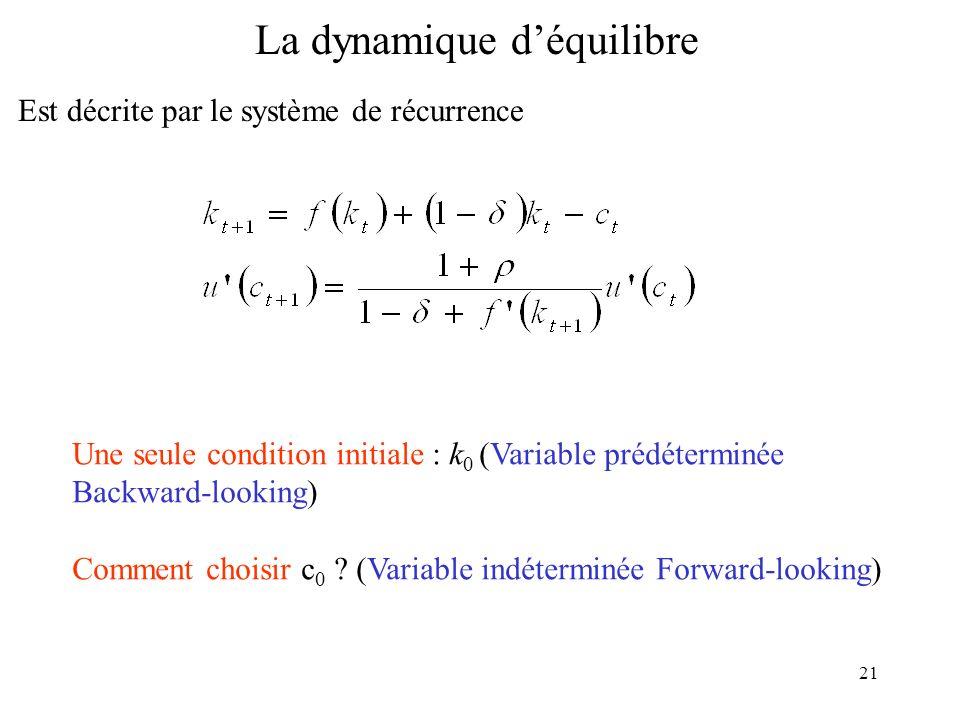 21 La dynamique déquilibre Est décrite par le système de récurrence Une seule condition initiale : k 0 (Variable prédéterminée Backward-looking) Comme