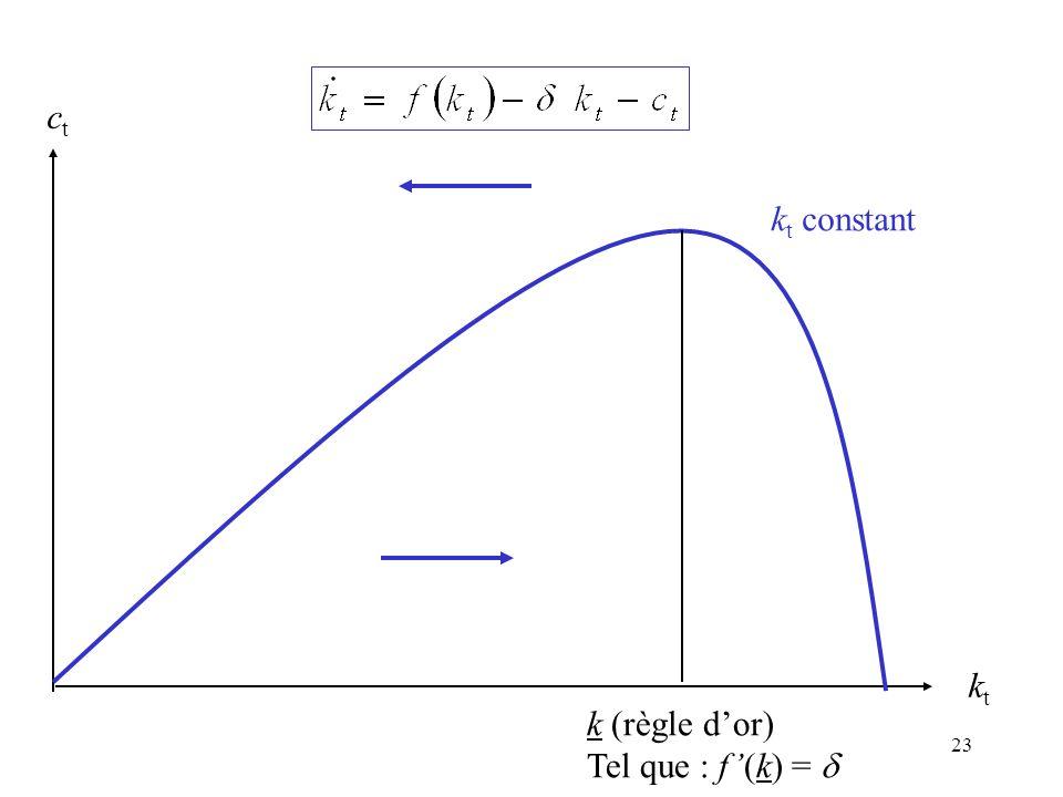 23 ktkt ctct k t constant k (règle dor) Tel que : f(k) =