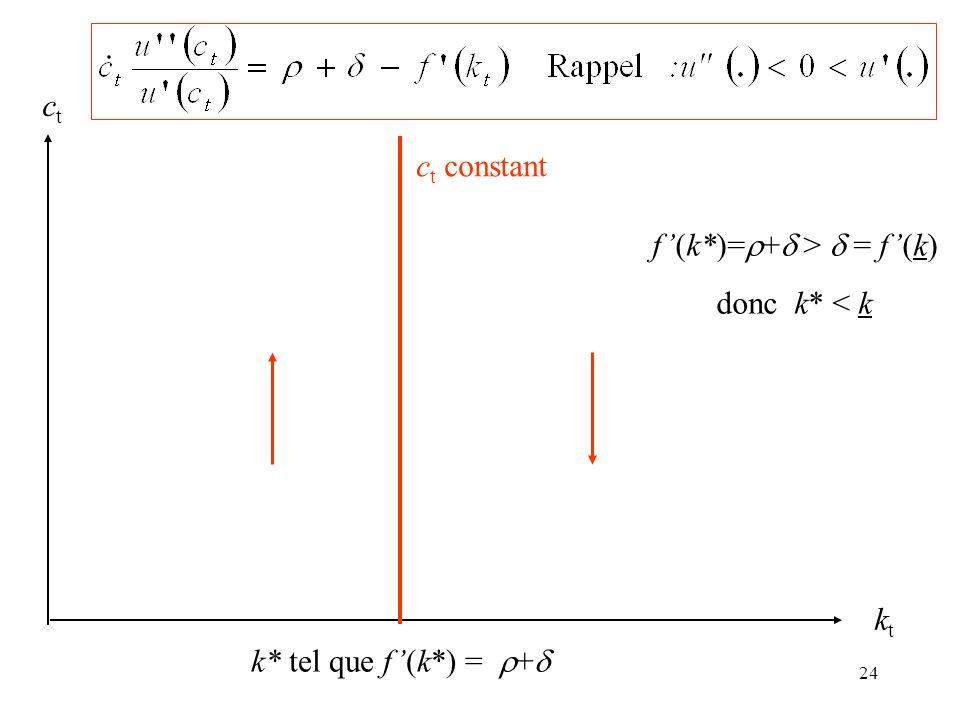24 ktkt ctct f(k*)= + > = f(k) donc k* < k k* tel que f(k*) = + c t constant