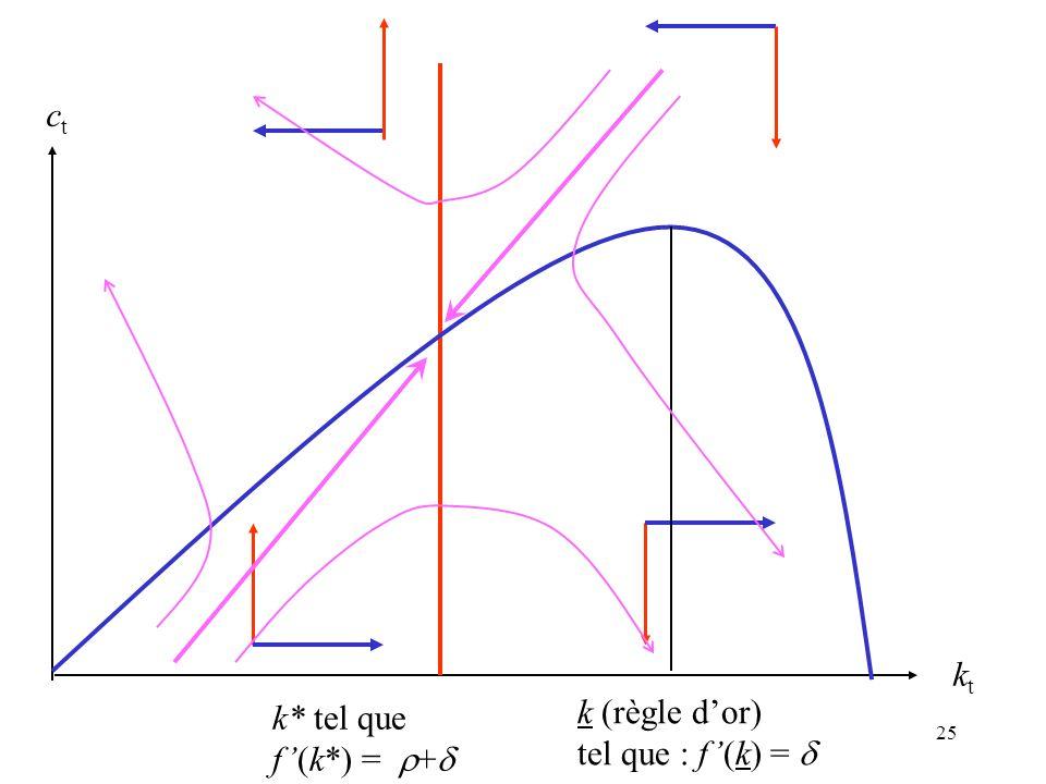 25 ktkt ctct k* tel que f(k*) = + k (règle dor) tel que : f(k) =