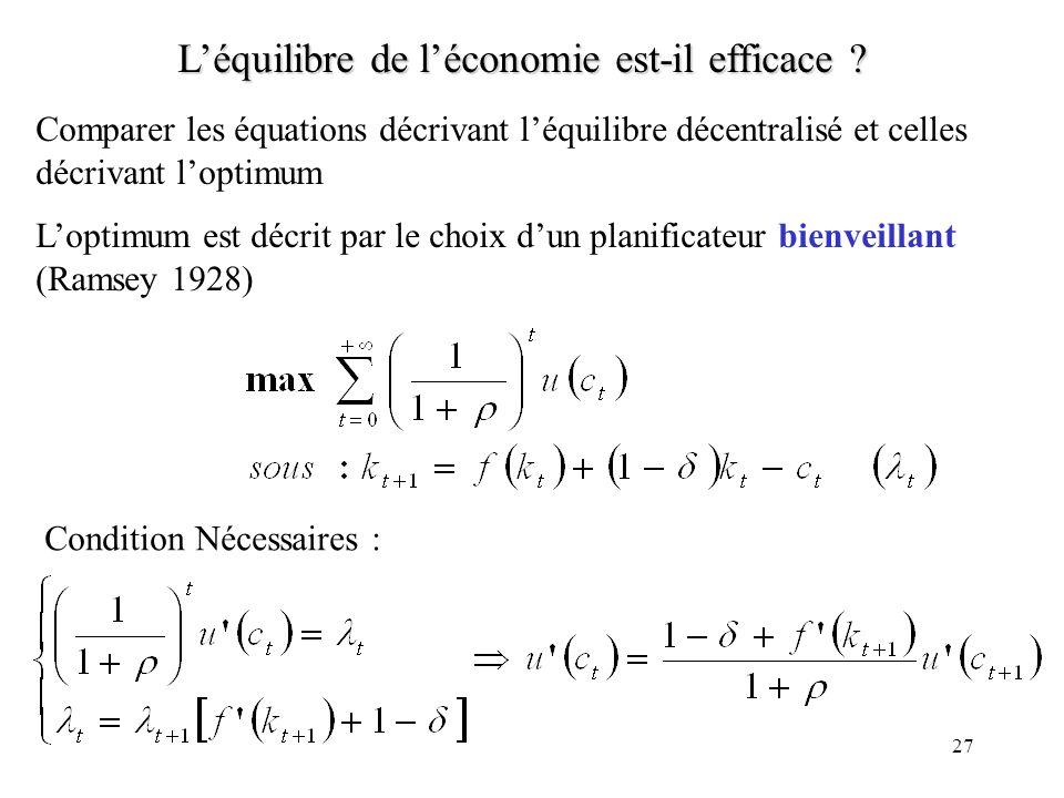 27 Léquilibre de léconomie est-il efficace ? Comparer les équations décrivant léquilibre décentralisé et celles décrivant loptimum Loptimum est décrit