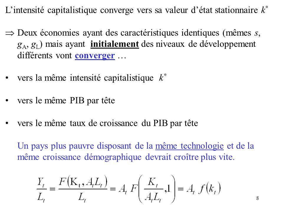 8 Lintensité capitalistique converge vers sa valeur détat stationnaire k * Deux économies ayant des caractéristiques identiques (mêmes s, g A, g L ) m