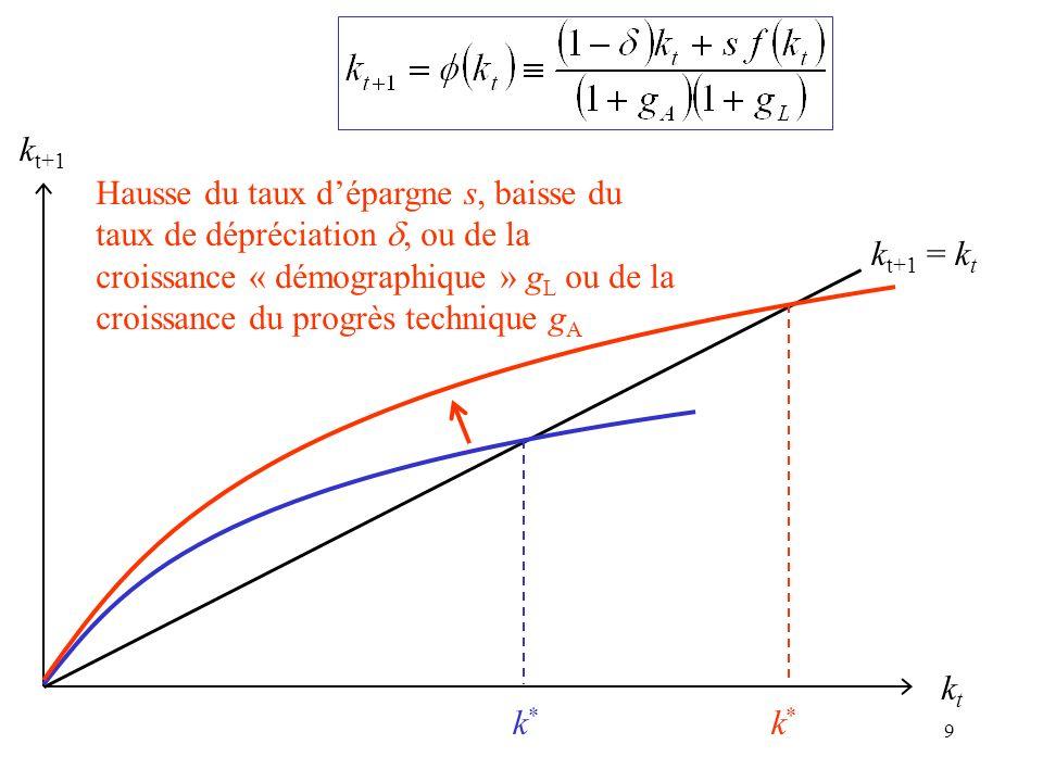 9 k t+1 = k t kt kt k t+1 k*k* k*k* Hausse du taux dépargne s, baisse du taux de dépréciation, ou de la croissance « démographique » g L ou de la croi