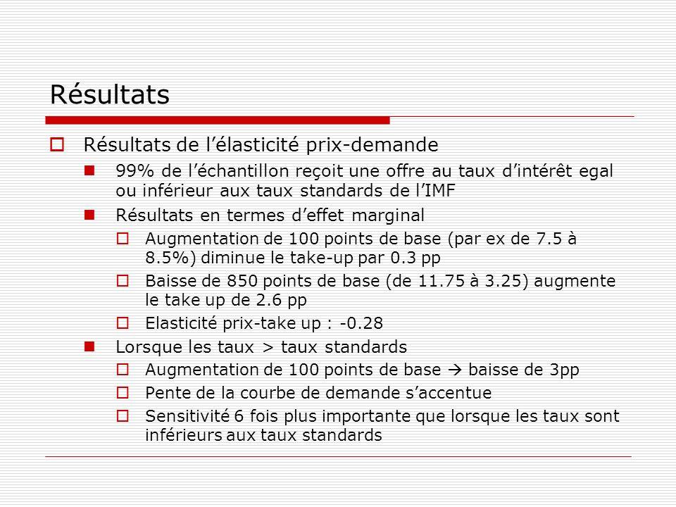 Résultats Résultats de lélasticité prix-demande 99% de léchantillon reçoit une offre au taux dintérêt egal ou inférieur aux taux standards de lIMF Rés