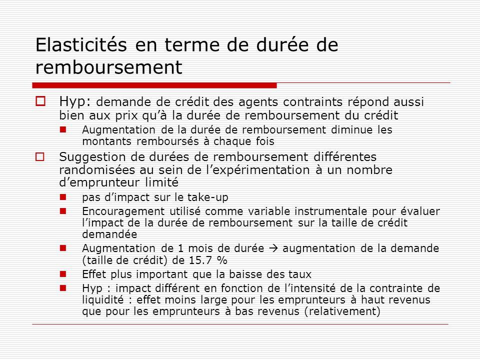 Elasticités en terme de durée de remboursement Hyp: demande de crédit des agents contraints répond aussi bien aux prix quà la durée de remboursement d