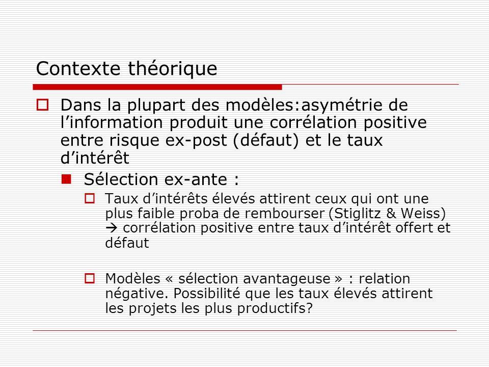 Contexte théorique Dans la plupart des modèles:asymétrie de linformation produit une corrélation positive entre risque ex-post (défaut) et le taux din