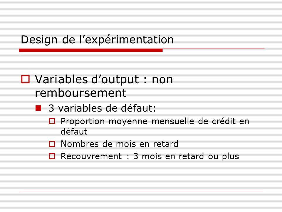 Design de lexpérimentation Variables doutput : non remboursement 3 variables de défaut: Proportion moyenne mensuelle de crédit en défaut Nombres de mo