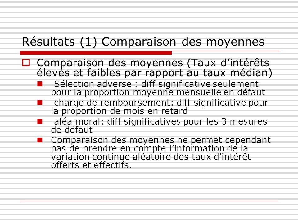 Résultats (1) Comparaison des moyennes Comparaison des moyennes (Taux dintérêts élevés et faibles par rapport au taux médian) Sélection adverse : diff
