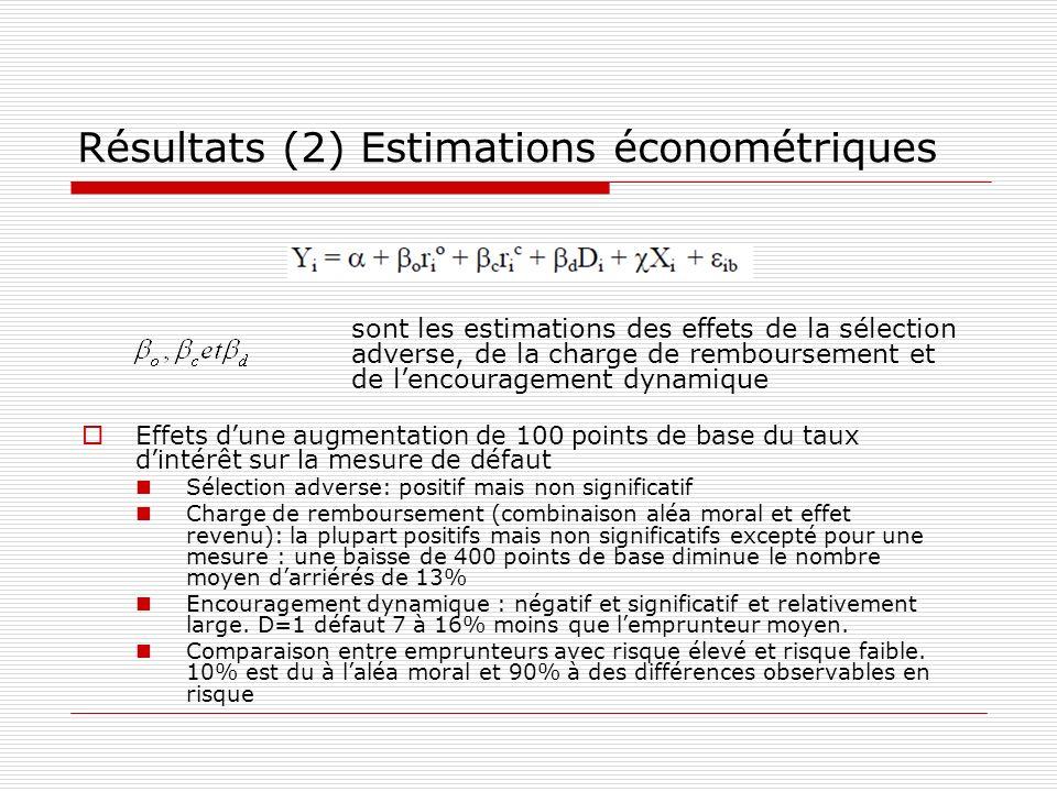 Résultats (2) Estimations économétriques Effets dune augmentation de 100 points de base du taux dintérêt sur la mesure de défaut Sélection adverse: po