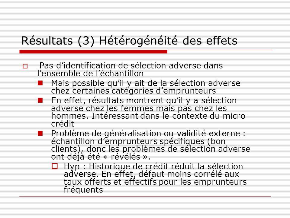 Résultats (3) Hétérogénéité des effets Pas didentification de sélection adverse dans lensemble de léchantillon Mais possible quil y ait de la sélectio