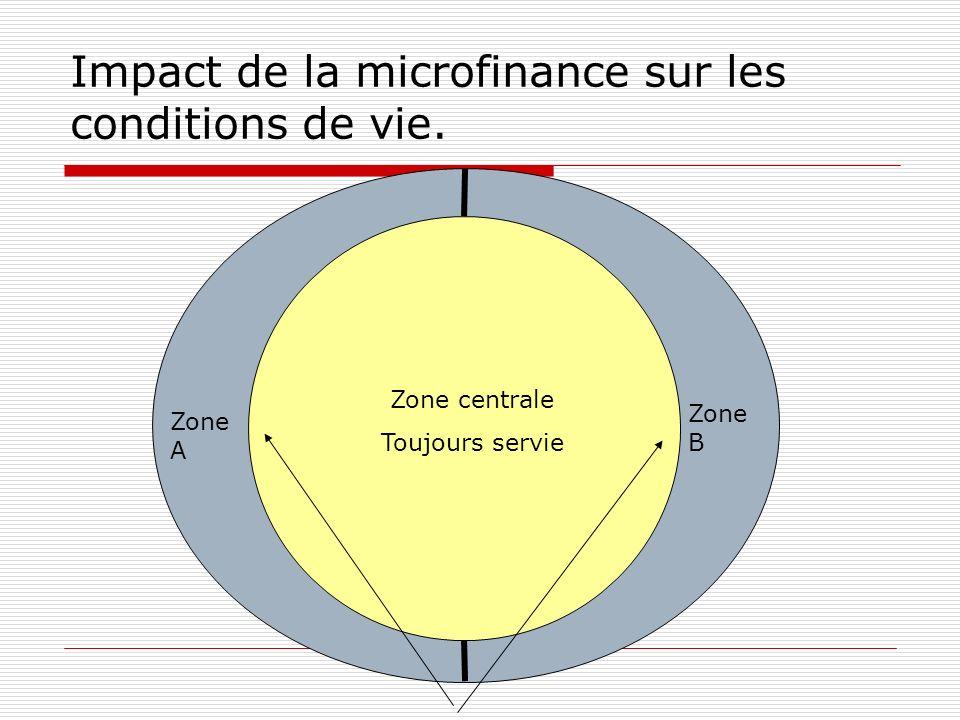 Impact de la microfinance sur les conditions de vie.