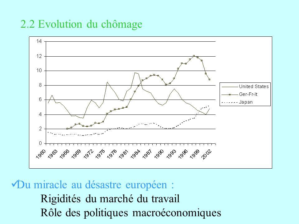 2.2 Evolution du chômage Du miracle au désastre européen : Rigidités du marché du travail Rôle des politiques macroéconomiques