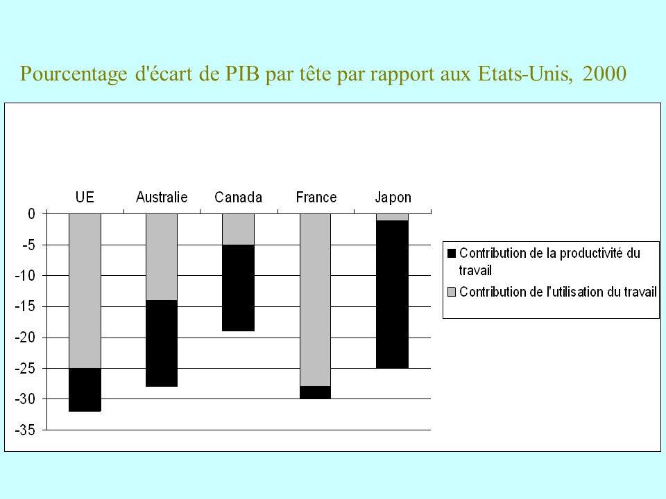 Pourcentage d'écart de PIB par tête par rapport aux Etats-Unis, 2000