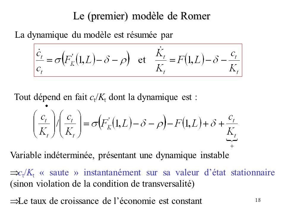 18 Le (premier) modèle de Romer La dynamique du modèle est résumée par Tout dépend en fait c t /K t dont la dynamique est : Variable indéterminée, présentant une dynamique instable c t /K t « saute » instantanément sur sa valeur détat stationnaire (sinon violation de la condition de transversalité) Le taux de croissance de léconomie est constant