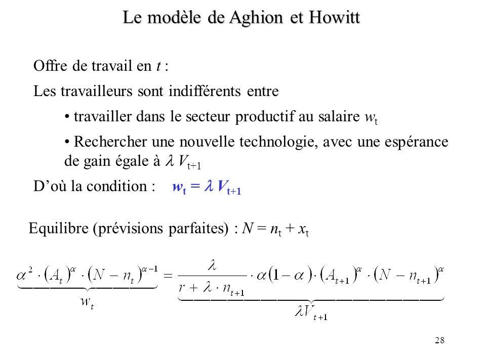 28 Le modèle de Aghion et Howitt Offre de travail en t : Les travailleurs sont indifférents entre travailler dans le secteur productif au salaire w t Rechercher une nouvelle technologie, avec une espérance de gain égale à V t+1 Doù la condition : w t = V t+1 Equilibre (prévisions parfaites) : N = n t + x t