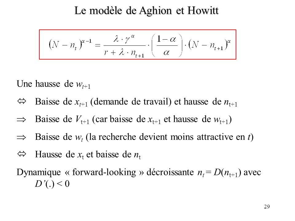 28 Le modèle de Aghion et Howitt Offre de travail en t : Les travailleurs sont indifférents entre travailler dans le secteur productif au salaire w t
