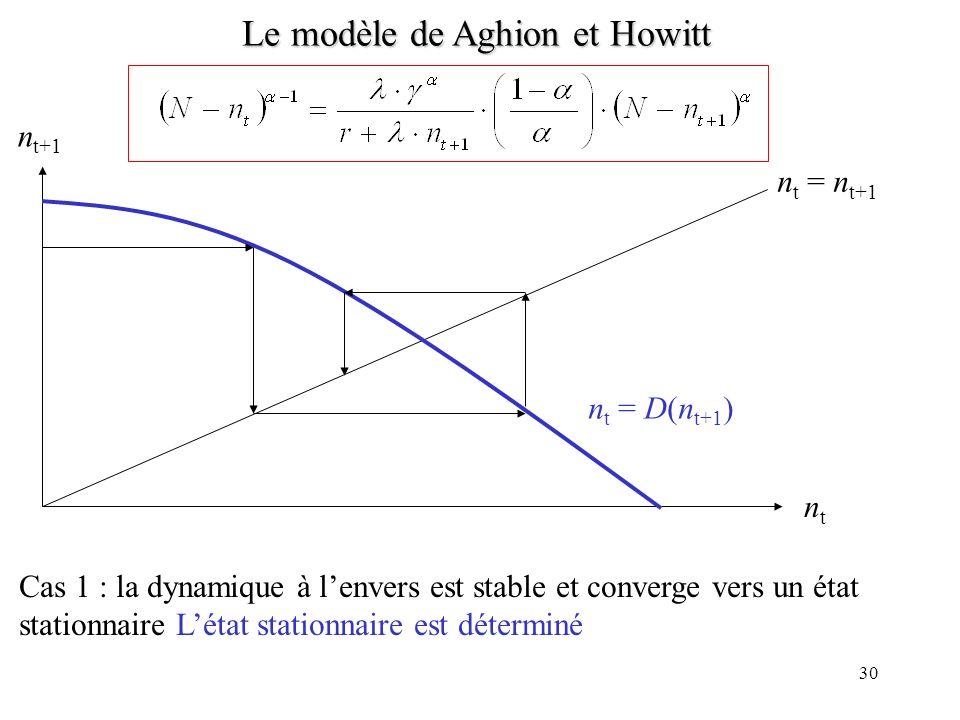 29 Le modèle de Aghion et Howitt Une hausse de w t+1 Baisse de x t+1 (demande de travail) et hausse de n t+1 Baisse de V t+1 (car baisse de x t+1 et hausse de w t+1 ) Baisse de w t (la recherche devient moins attractive en t) Hausse de x t et baisse de n t Dynamique « forward-looking » décroissante n t = D(n t+1 ) avec D(.) < 0