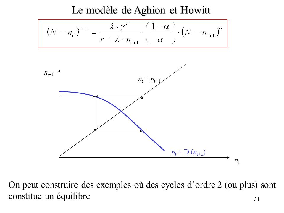 30 Le modèle de Aghion et Howitt ntnt n t = n t+1 n t+1 n t = D(n t+1 ) Cas 1 : la dynamique à lenvers est stable et converge vers un état stationnair