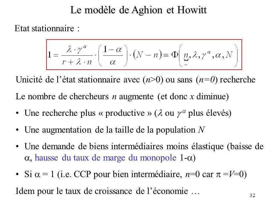 31 Le modèle de Aghion et Howitt n t = n t+1 n t = D (n t+1 ) ntnt n t+1 On peut construire des exemples où des cycles dordre 2 (ou plus) sont constit
