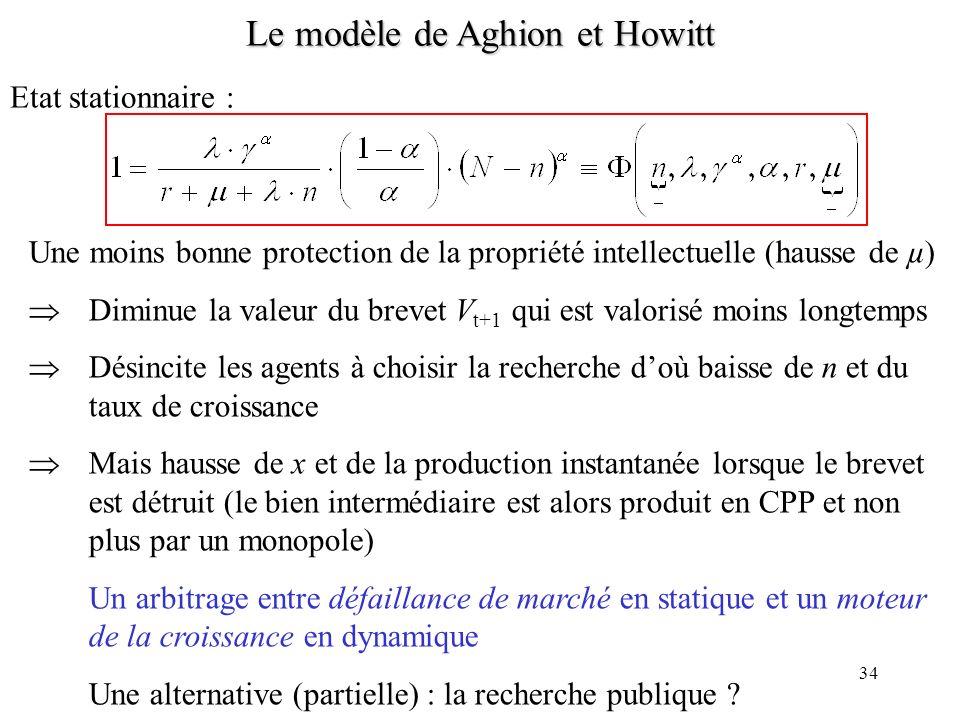 33 Le modèle de Aghion et Howitt Limperfection de la concurrence (présence et taux de marge dun monopole) devient un moteur de la croissance Mais elle reste une défaillance de marché (statique) Effet du droit de la propriété intellectuelle Dorénavant, au taux µ linnovateur perd son pouvoir de monopole.