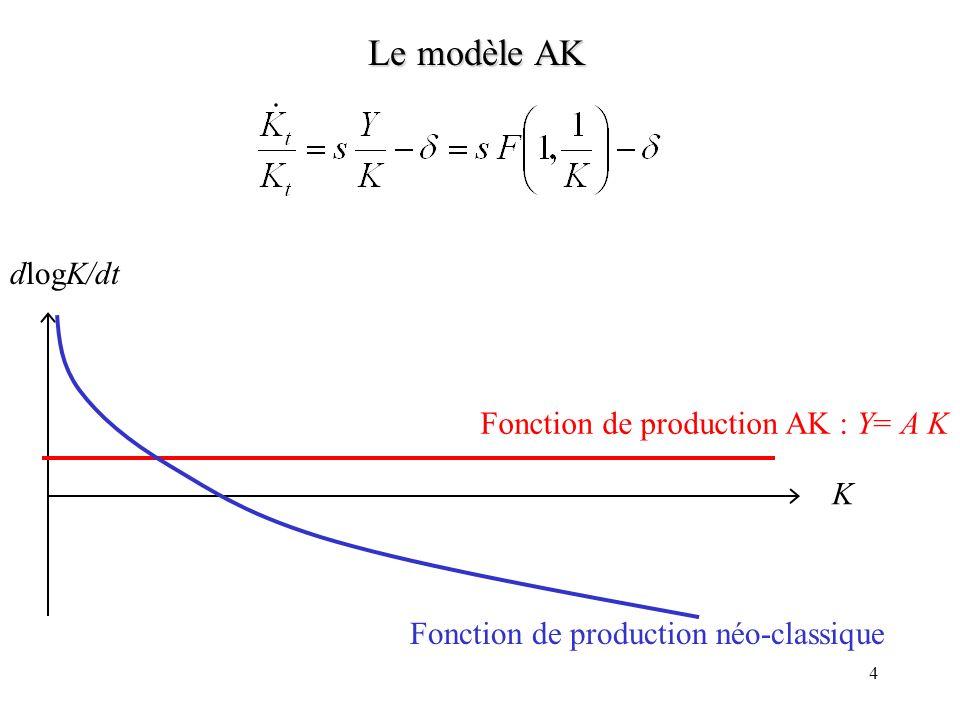 3 Le modèle AK Pourquoi la croissance nest-elle pas auto-entretenue dans le modèle de Solow (1956)? Taux dépargne s exogène Pour simplifier A et L son