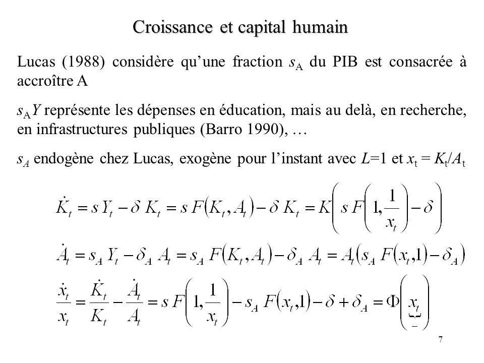 7 Croissance et capital humain Lucas (1988) considère quune fraction s A du PIB est consacrée à accroître A s A Y représente les dépenses en éducation, mais au delà, en recherche, en infrastructures publiques (Barro 1990), … s A endogène chez Lucas, exogène pour linstant avec L=1 et x t = K t /A t
