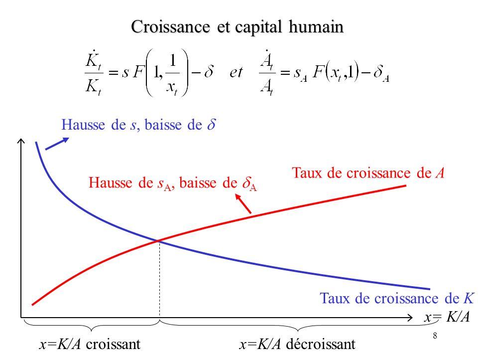 7 Croissance et capital humain Lucas (1988) considère quune fraction s A du PIB est consacrée à accroître A s A Y représente les dépenses en éducation