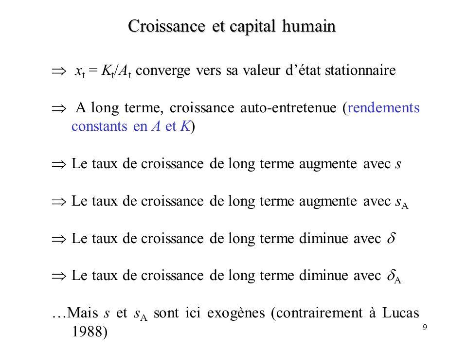 9 Croissance et capital humain x t = K t /A t converge vers sa valeur détat stationnaire A long terme, croissance auto-entretenue (rendements constants en A et K) Le taux de croissance de long terme augmente avec s Le taux de croissance de long terme augmente avec s A Le taux de croissance de long terme diminue avec Le taux de croissance de long terme diminue avec A …Mais s et s A sont ici exogènes (contrairement à Lucas 1988)