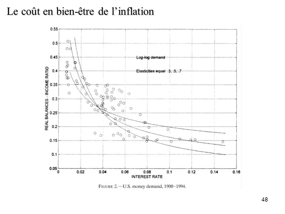 48 Le coût en bien-être de linflation
