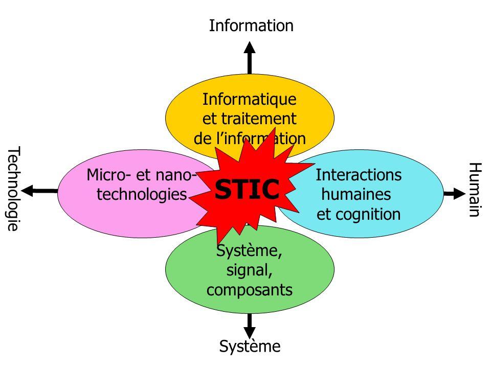 Informatique et traitement de linformation Interactions humaines et cognition Système, signal, composants Micro- et nano- technologies Information Système Technologie Humain STIC