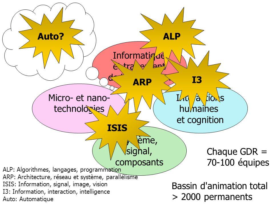 Informatique et traitement de linformation Interactions humaines et cognition Micro- et nano- technologies Système, signal, composants Chaque GDR = 70-100 équipes ARP ALP I3 Auto.