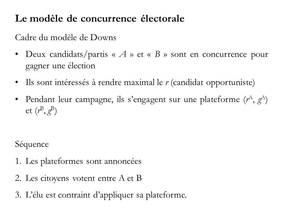 Le modèle de concurrence électorale Cadre du modèle de Downs Deux candidats/partis « A » et « B » sont en concurrence pour gagner une élection Ils sont intéressés à rendre maximal le r (candidat opportuniste) Pendant leur campagne, ils sengagent sur une plateforme (r A, g A ) et (r B, g B ) Séquence 1.Les plateformes sont annoncées 2.Les citoyens votent entre A et B 3.Lélu est contraint dappliquer sa plateforme.