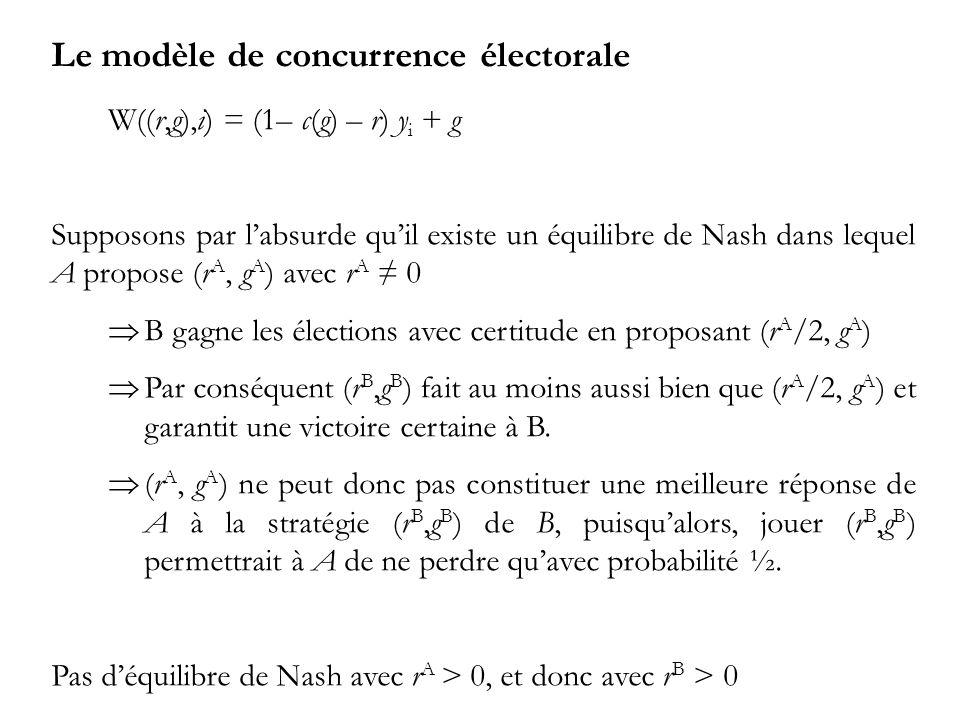 Le modèle de concurrence électorale W((r,g),i) = (1– c(g) – r) y i + g Supposons par labsurde quil existe un équilibre de Nash dans lequel A propose (r A, g A ) avec r A 0 B gagne les élections avec certitude en proposant (r A /2, g A ) Par conséquent (r B,g B ) fait au moins aussi bien que (r A /2, g A ) et garantit une victoire certaine à B.