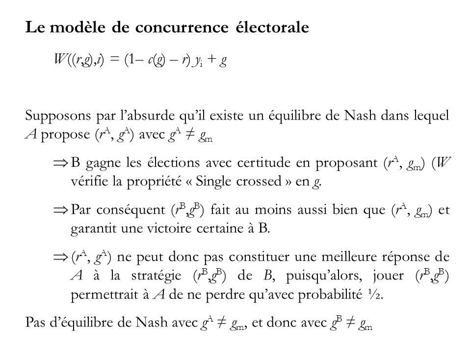 Le modèle de concurrence électorale W((r,g),i) = (1– c(g) – r) y i + g Supposons par labsurde quil existe un équilibre de Nash dans lequel A propose (r A, g A ) avec g A g m B gagne les élections avec certitude en proposant (r A, g m ) (W vérifie la propriété « Single crossed » en g.