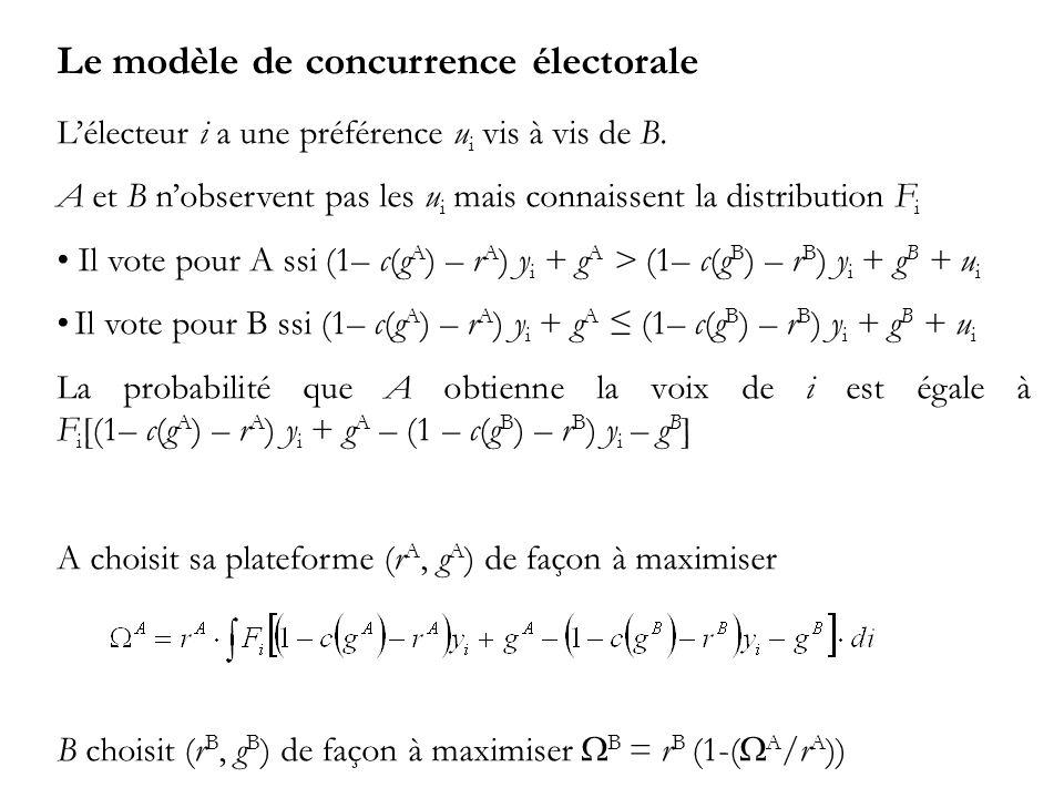Le modèle de concurrence électorale Lélecteur i a une préférence u i vis à vis de B.