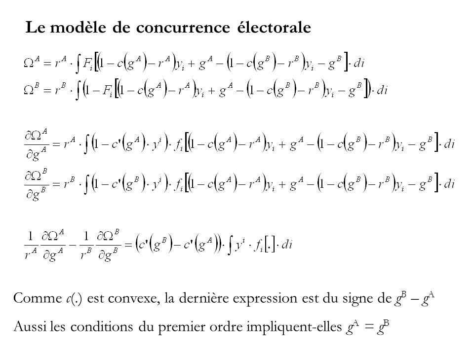 Le modèle de concurrence électorale Comme c(.) est convexe, la dernière expression est du signe de g B – g A Aussi les conditions du premier ordre impliquent-elles g A = g B