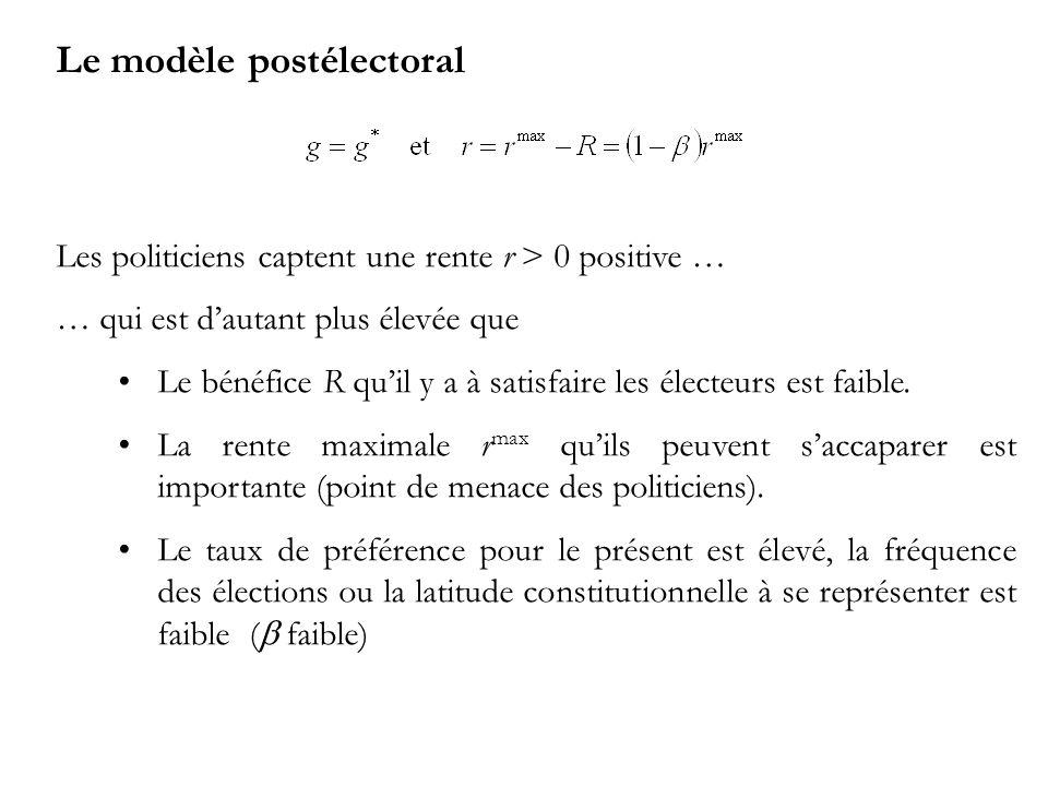Le modèle postélectoral Les politiciens captent une rente r > 0 positive … … qui est dautant plus élevée que Le bénéfice R quil y a à satisfaire les électeurs est faible.
