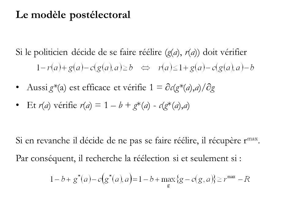 Le modèle postélectoral Si le politicien décide de se faire réélire (g(a), r(a)) doit vérifier Aussi g*(a) est efficace et vérifie 1 = c(g*(a),a)/g Et r(a) vérifie r(a) = 1 – b + g*(a) - c(g*(a),a) Si en revanche il décide de ne pas se faire réélire, il récupère r max.