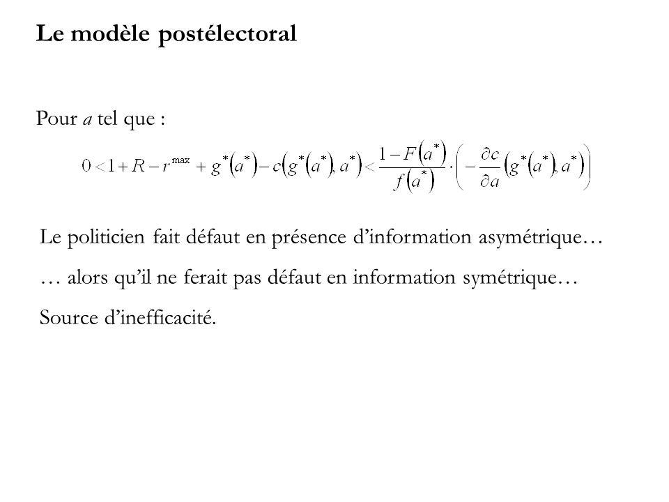 Le modèle postélectoral Pour a tel que : Le politicien fait défaut en présence dinformation asymétrique… … alors quil ne ferait pas défaut en information symétrique… Source dinefficacité.