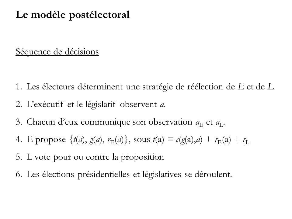 Le modèle postélectoral Séquence de décisions 1.Les électeurs déterminent une stratégie de réélection de E et de L 2.Lexécutif et le législatif observent a.