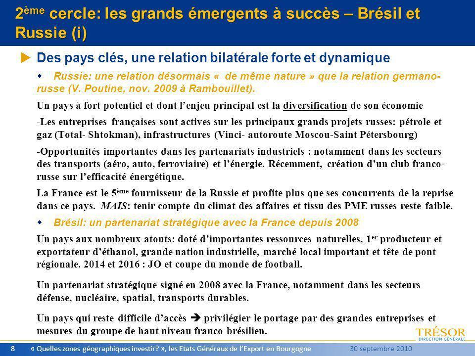 2 ème cercle: les grands émergents à succès – Brésil et Russie (i) Des pays clés, une relation bilatérale forte et dynamique Russie: une relation déso