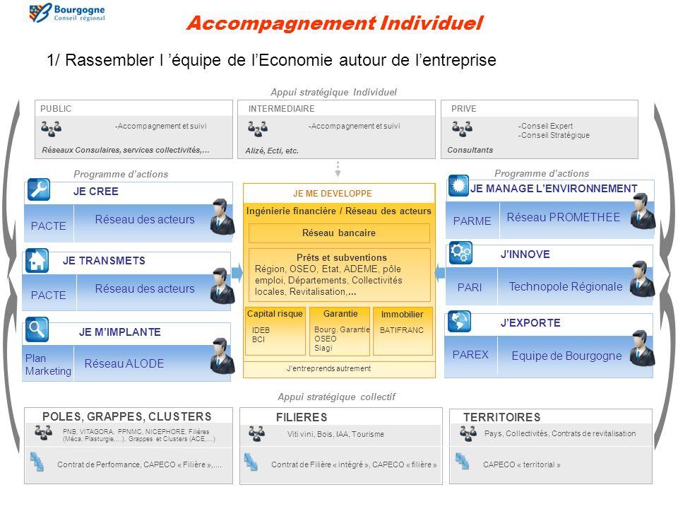 Appui stratégique Individuel -Conseil Expert -Conseil Stratégique -Accompagnement et suivi PUBLICINTERMEDIAIREPRIVE Alizé, Ecti, etc.