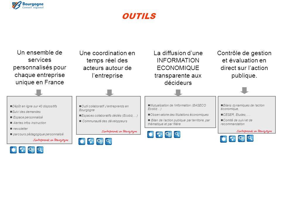 OUTILS Outil collaboratif Jentreprends en Bourgogne Espaces collaboratifs dédiés (Ecobiz,…) Communauté des développeurs Bilans dynamiques de laction économique, CESER, Etudes,….
