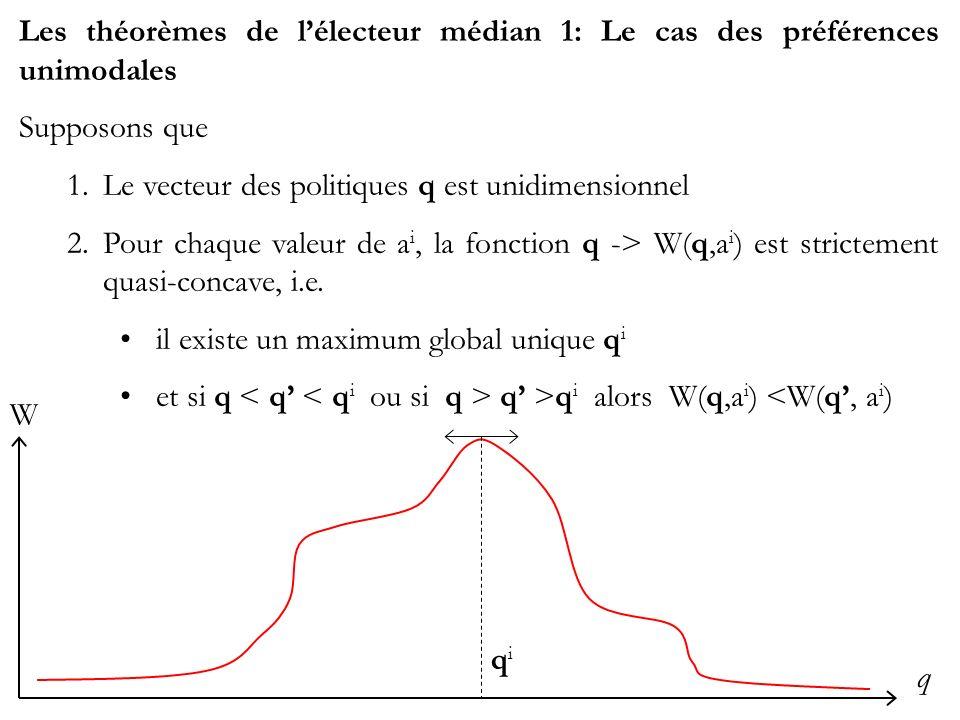 Les théorèmes de lélecteur médian 1: Le cas des préférences unimodales Supposons que 1.Le vecteur des politiques q est unidimensionnel 2.Pour chaque valeur de a i, la fonction q -> W(q,a i ) est strictement quasi-concave, i.e.
