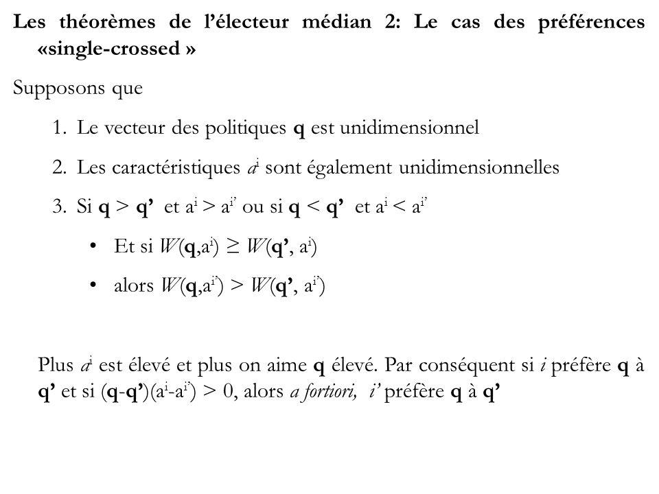 Les théorèmes de lélecteur médian 2: Le cas des préférences «single-crossed » Supposons que 1.Le vecteur des politiques q est unidimensionnel 2.Les caractéristiques a i sont également unidimensionnelles 3.Si q > q et a i > a i ou si q < q et a i < a i Et si W(q,a i ) W(q, a i ) alors W(q,a i ) > W(q, a i ) Plus a i est élevé et plus on aime q élevé.