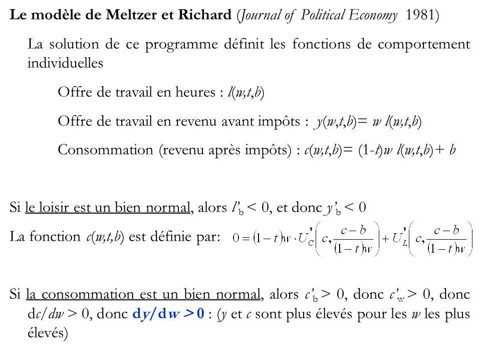Le modèle de Meltzer et Richard (Journal of Political Economy 1981) La solution de ce programme définit les fonctions de comportement individuelles Offre de travail en heures : l(w,t,b) Offre de travail en revenu avant impôts : y(w,t,b)= w l(w,t,b) Consommation (revenu après impôts) : c(w,t,b)= (1-t)w l(w,t,b)+ b Si le loisir est un bien normal, alors l b < 0, et donc y b < 0 La fonction c(w,t,b) est définie par: Si la consommation est un bien normal, alors c b > 0, donc c w > 0, donc dc/dw > 0, donc dy/dw > 0 : (y et c sont plus élevés pour les w les plus élevés)