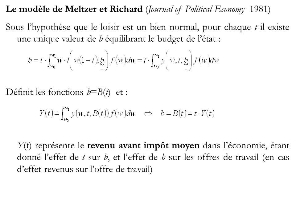 Le modèle de Meltzer et Richard (Journal of Political Economy 1981) Sous lhypothèse que le loisir est un bien normal, pour chaque t il existe une unique valeur de b équilibrant le budget de létat : Définit les fonctions b=B(t) et : Y(t) représente le revenu avant impôt moyen dans léconomie, étant donné leffet de t sur b, et leffet de b sur les offres de travail (en cas deffet revenus sur loffre de travail)