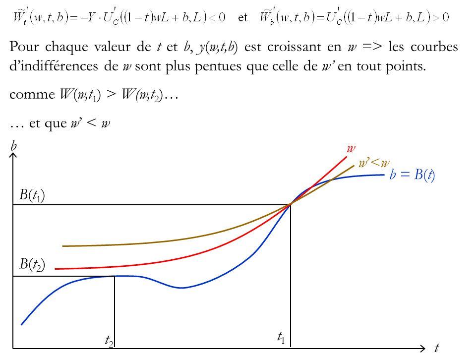 t b b = B(t) t2t2 B(t2)B(t2) t1t1 B(t1)B(t1) Pour chaque valeur de t et b, y(w,t,b) est croissant en w => les courbes dindifférences de w sont plus pentues que celle de w en tout points.